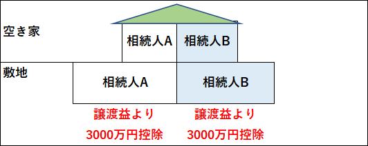 相続するマンションを売却、3000万円特別控除適用例