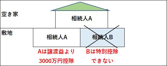 相続するマンションを売却、3000万円特別控除適用例②
