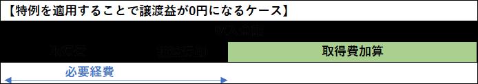 相続するマンションを売却、取得費加算の特例を適用して譲渡益が0円の例