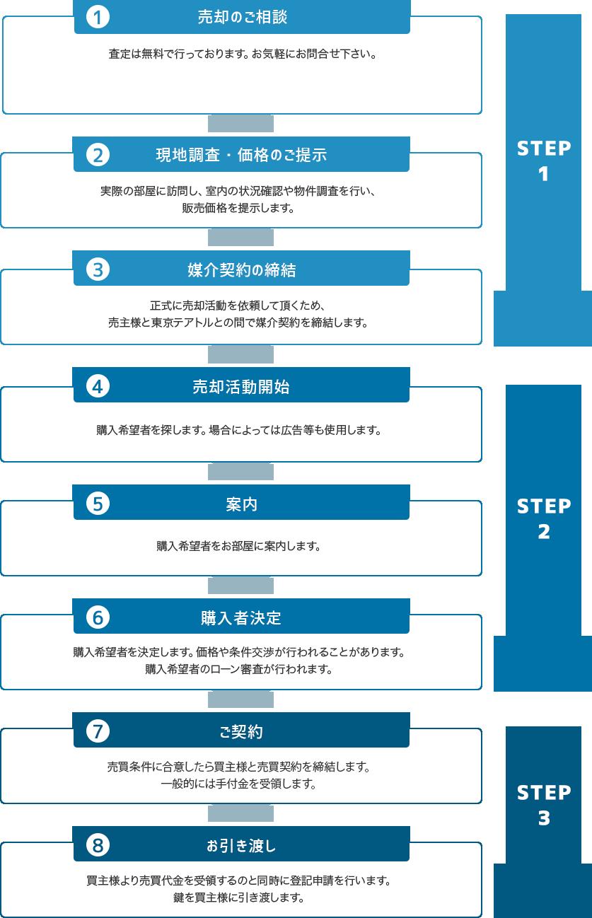 契約の流れフロー図