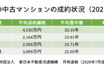 首都圏の中古マンションの成約状況(2020年7月)
