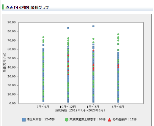 レインズマーケットインフォメーション検索画面グラフ