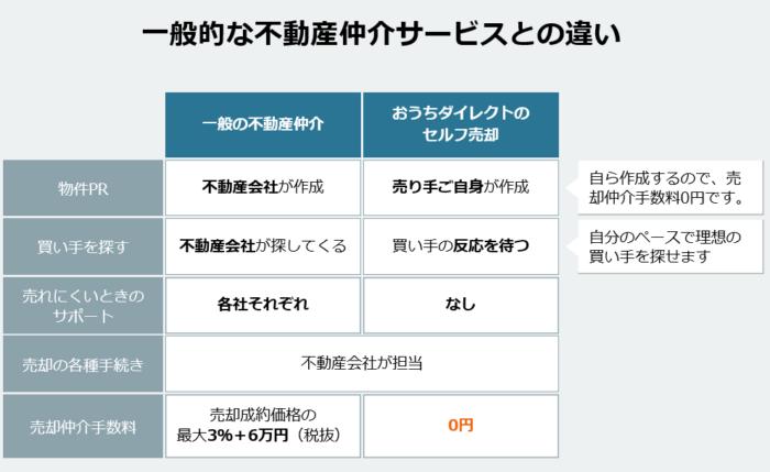 売主仲介手数料0円のマンション売却方法