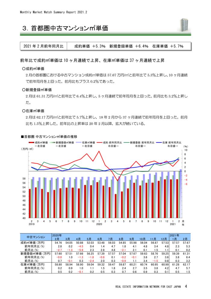 首都圏中古マンション㎡単価(2021年2月)
