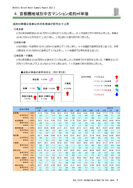 首都圏地域別中古マンション成約㎡単価(2021年2月)