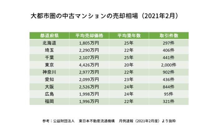 大都市圏の中古マンションの売却相場(2021年2月)