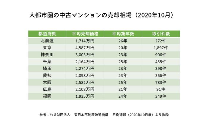 大都市圏の中古マンションの売却相場(2020年10月)