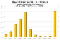 現在の修繕積立金の額/月/戸当たり(使用料・専用使用料からの充当額を除く)