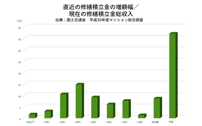 直近の修繕積立金の増額幅/現在の修繕積立金総収入