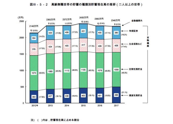 高齢無職世帯の貯蓄の種類別現在高の推移(二人以上の世帯)2017
