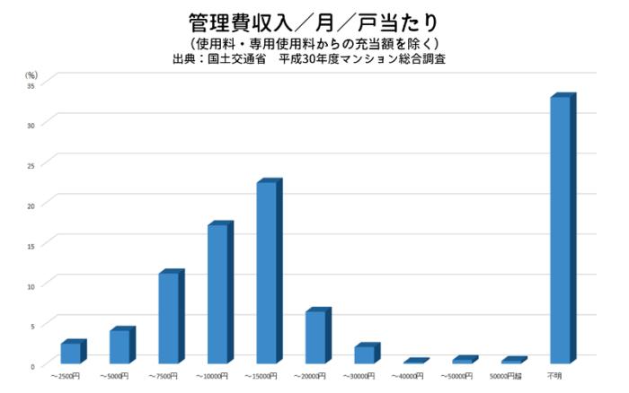 管理費収入/月/戸当たり/(使用料・専用使用料からの充当額を除く)