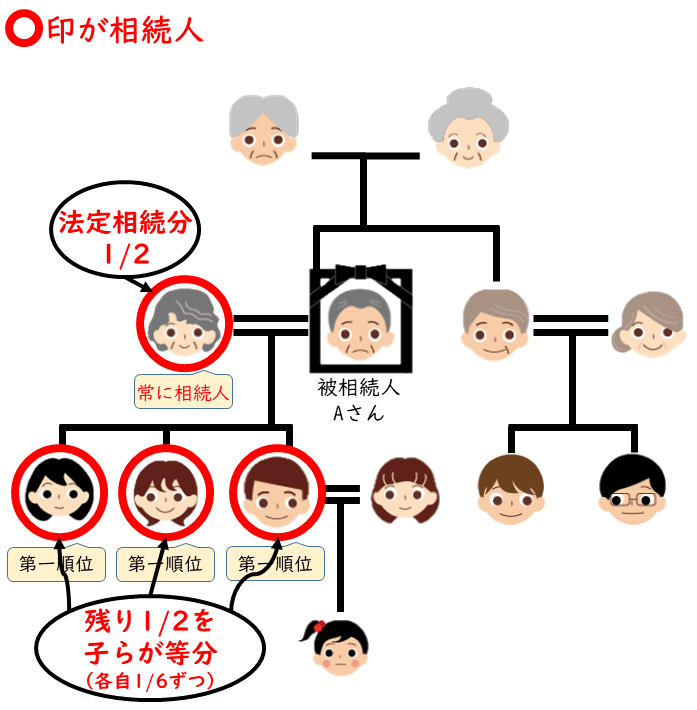 マンションを相続、兄弟で遺産分割、第一順位が相続の場合