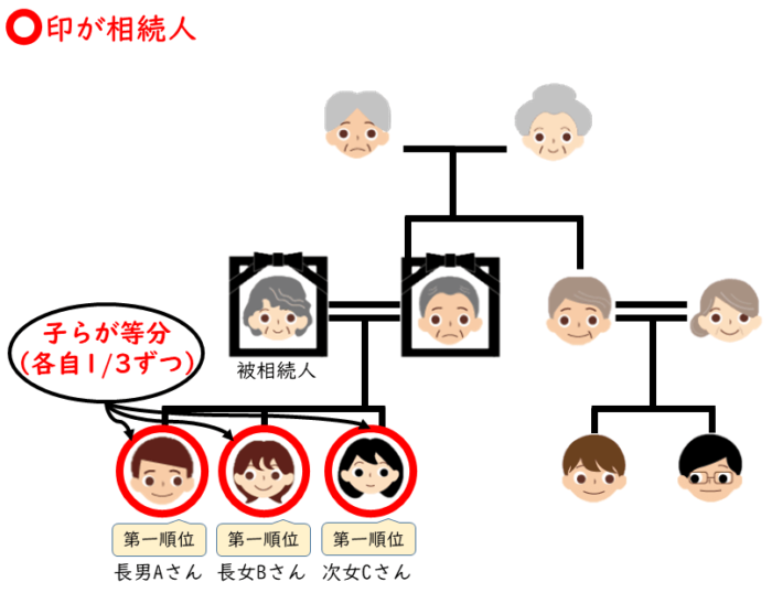 マンションを相続、兄弟で遺産分割、子供3人で遺産分割