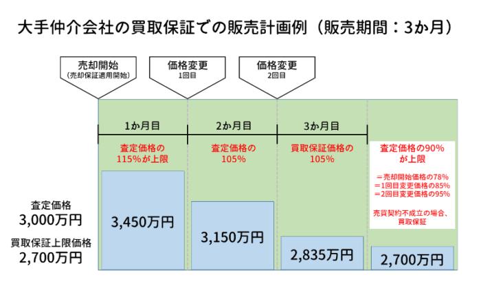 大手仲介会社の買取保証での販売計画例(販売期間:3か月)