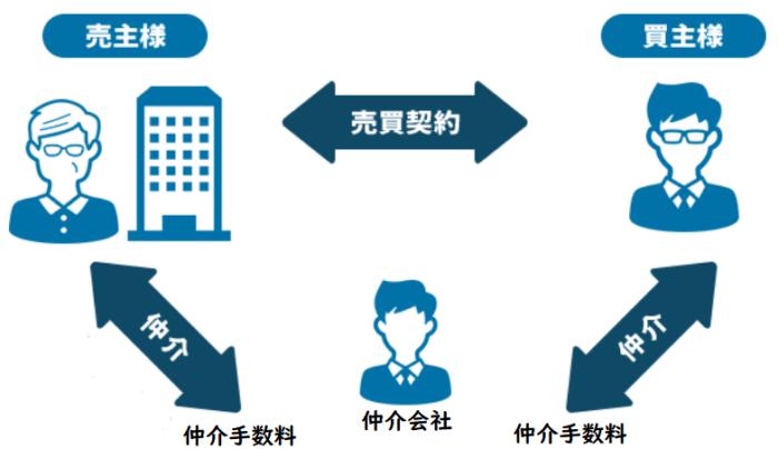 マンション買取の注意点、仲介と仲介手数料