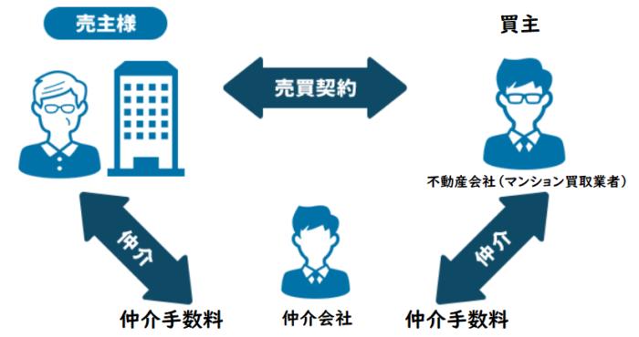 マンション買取の注意点、仲介による買取