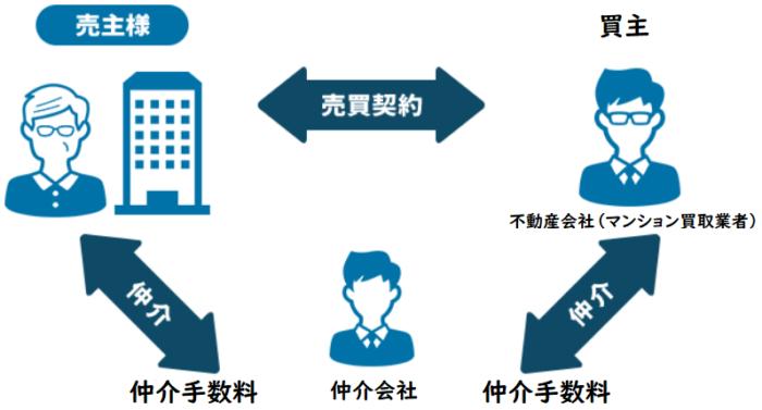 マンション買取の流れ、買取のメリット、売却を仲介会社に依頼