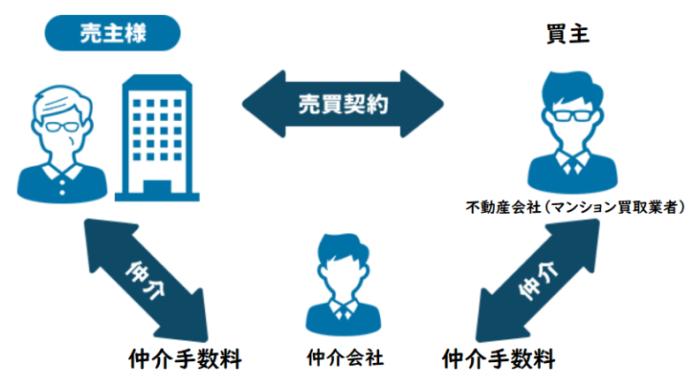 マンション買取業者のおすすめはどこ?種類や選び方、仲介会社に依頼して買取