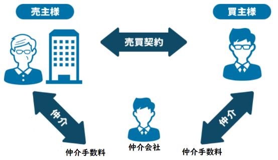 マンション事故物件、売却方法、仲介会社の「仲介」で売却