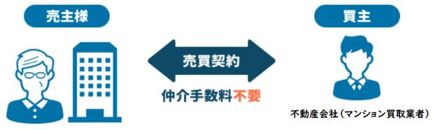 マンション事故物件、売却方法、マンション買取業者の「直接買取」で売却