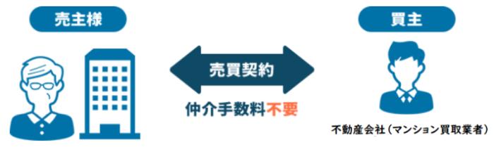 マンション買取価格は市場価格の何%、仲介手数料「0円買取」