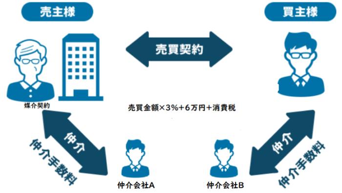 買取査定を一括査定サイトですると、仲介会社説明