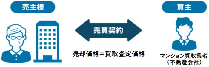 仲介会社の査定と買取業者の査定の違い、マンション買取業者の買取査定