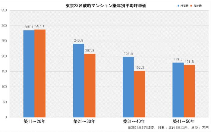 東京23区成約マンション築年別平均坪単価