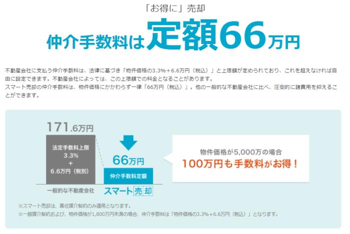 マンションマーケット仲介手数料定額66万円