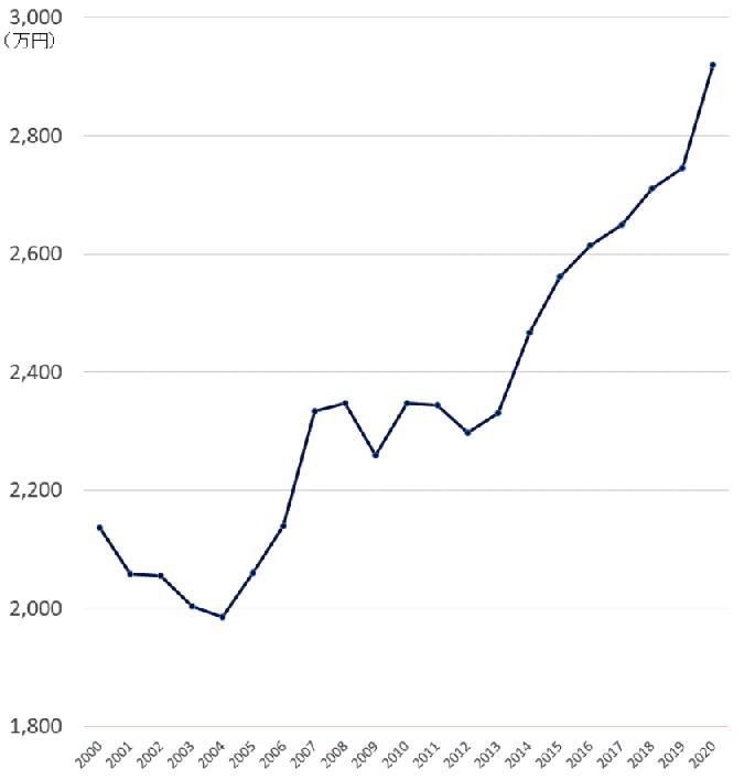 東京都多摩地区のマンションの相場(成約価格)の推移20年
