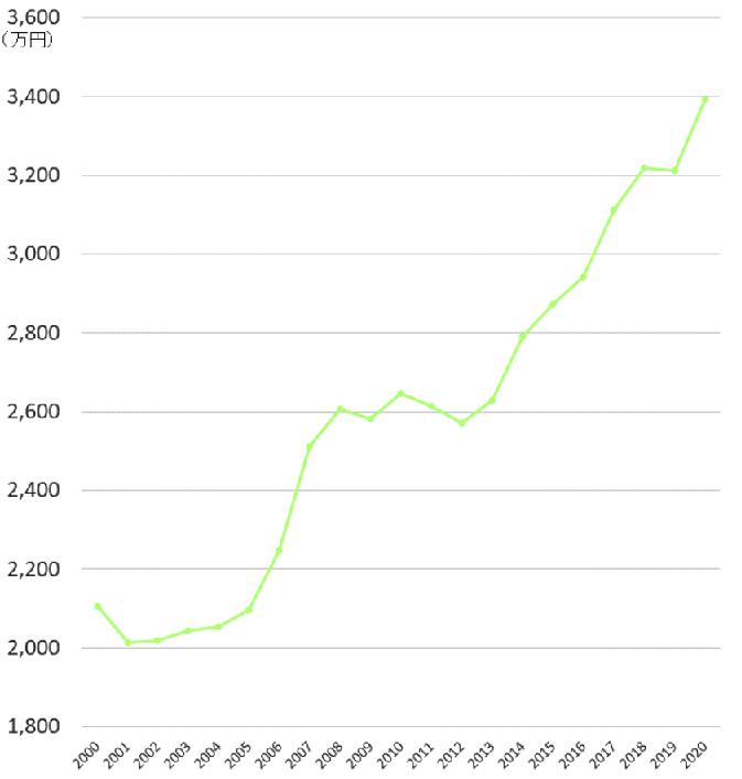 横浜・川崎のマンションの相場(成約価格)の推移20年