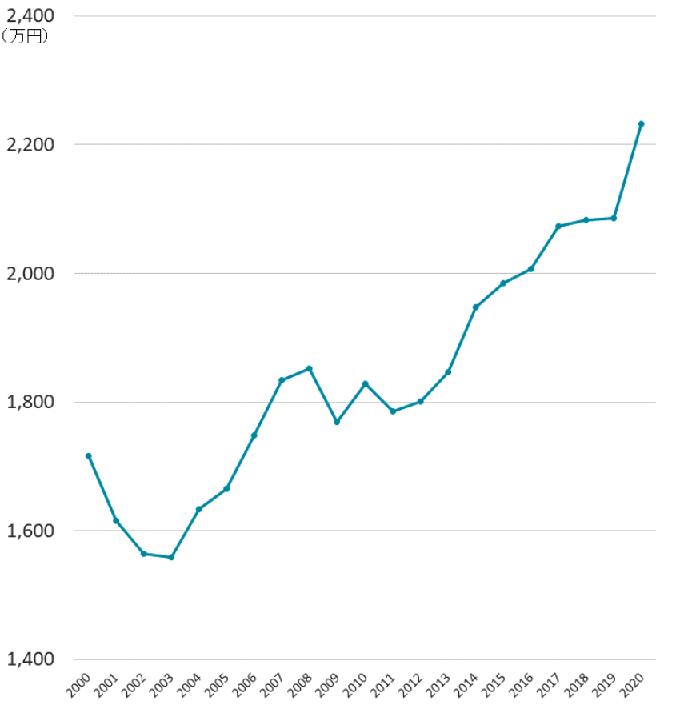神奈川県他のマンションの相場(成約価格)の推移20年