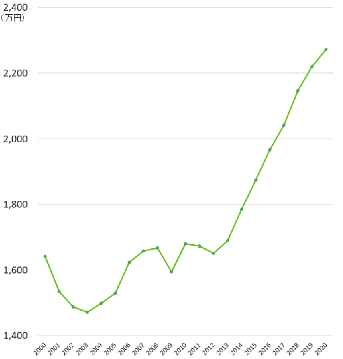 埼玉県のマンションの相場(成約価格)の推移20年