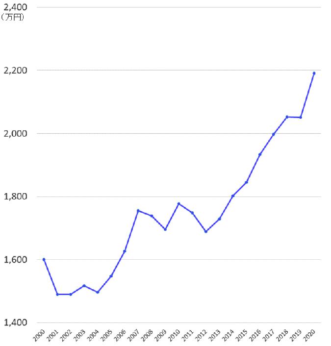 千葉県のマンションの相場(成約価格)の推移20年